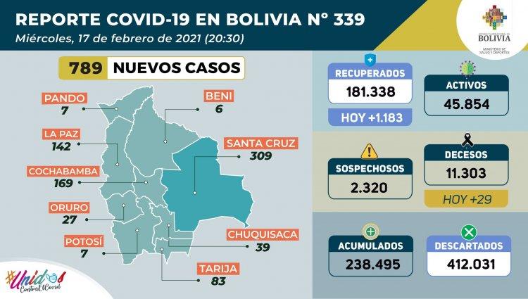 Bolivia mantiene registros por debajo del millar de contagios nuevos COVID-19 por quinto día