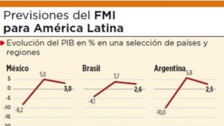 FMI ubica a Bolivia entre los 4 países de Sudamérica que más crecerán