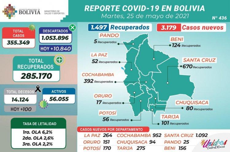 Bolivia vuelve a superar los 3.000 nuevos casos de COVID-19 y los decesos llegan a 100