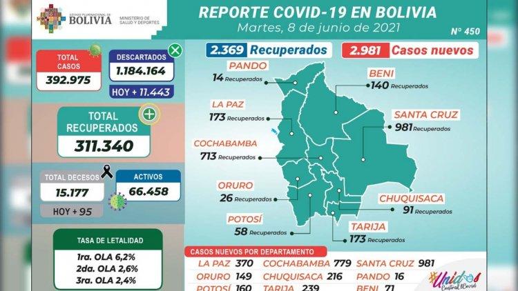 Bolivia registra 2.981 nuevos casos de coronavirus y casi un centenar de decesos