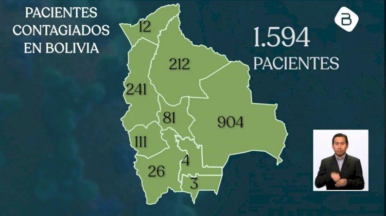 Se registran 124 nuevos casos de Covid-19 y el país ya supera los 1.500