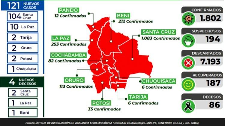 Con 121 nuevos casos, en Bolivia se registran 1.802 contagiados con Covid-19
