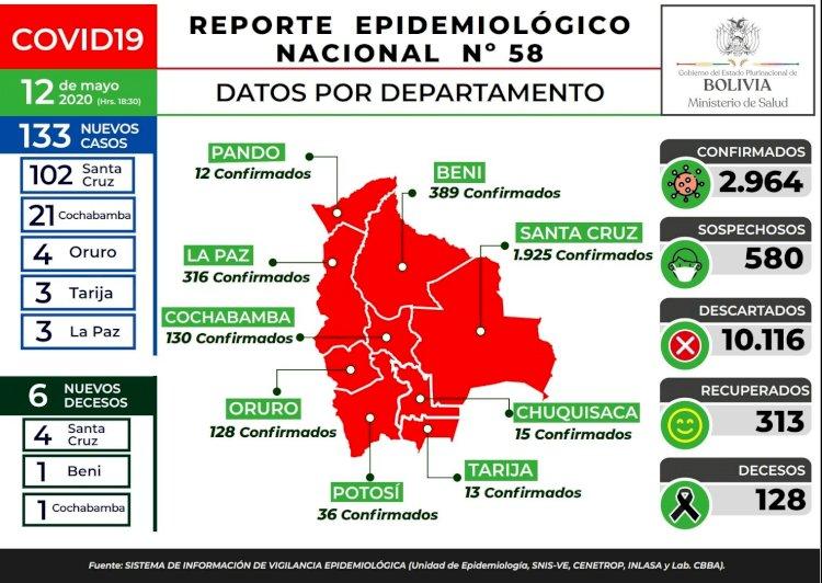 Bolivia se acerca a los 3 mil contagiados y Cochabamba registra un pico de casos nuevos