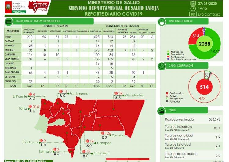 Tarija reporta 82 nuevos casos de Covid-19 y suma 514 a la fecha
