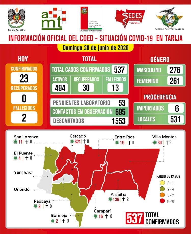 Con 23 nuevos casos de Covid-19 Tarija llega a los 537 casos confirmados