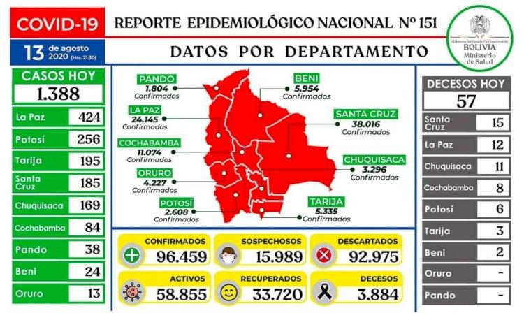Bolivia reporta 1.388 nuevos casos de COVID y 57 decesos