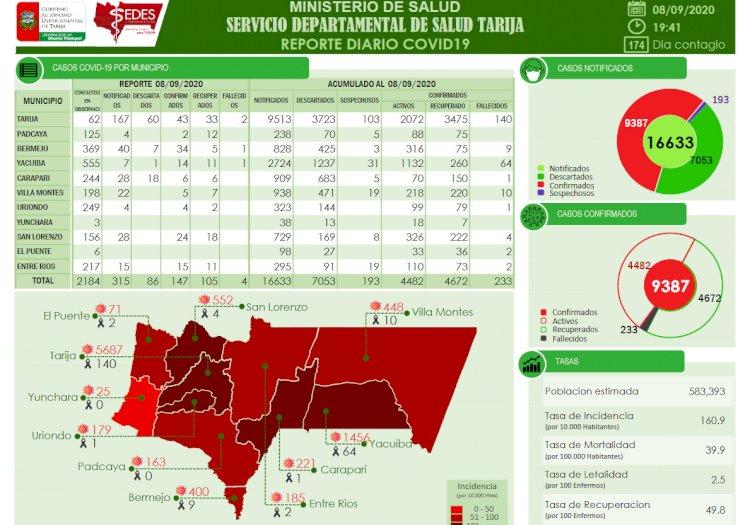 SEDES reporto 147 nuevos casos de Covid en el departamento de Tarija